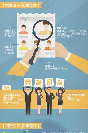 新華網圖表丨高精尖人才請注意:邛崍三道招賢令等你來揭榜!