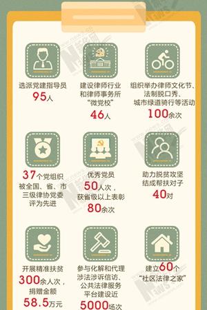 新華網圖表|成都律師行業黨建這些數字值得關注