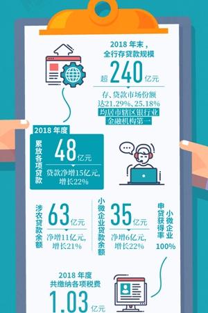 新華網圖表丨一圖了解廣安農村商業銀行2018年度社會責任報告