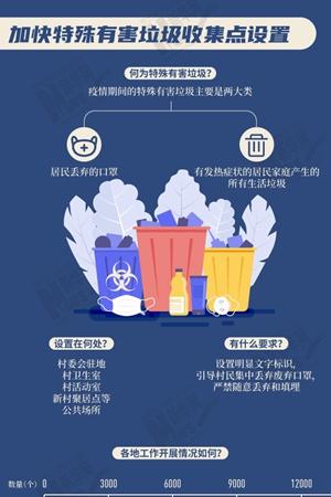 新華(hua)網圖ji)碡gun)疫情(qing)期間(jian)農(nong)村生(sheng)活垃圾怎麼處理?一圖了解四(si)川(chuan)做(zuo)法