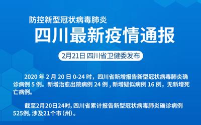 防控新型(xing)冠狀病毒肺炎 四川(chuan)最新luan) qing)通報(截至2.20)