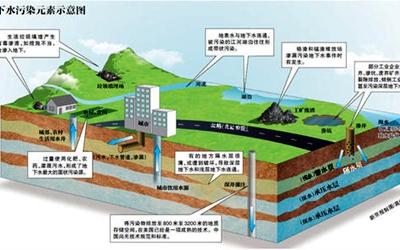 全國首批地下水污染防治試點項目公布 四川4個項目入圍