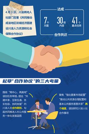 新華網圖表|一張圖帶你了解川渝兩地人社部門如何共同推動成渝地區雙城經濟圈建設