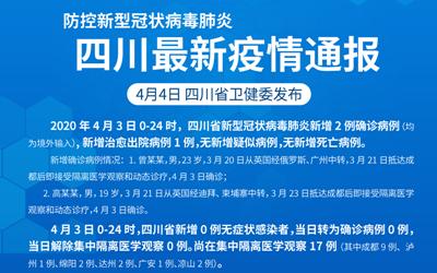 防控新型冠狀病毒肺炎 四川最新疫情通報(截至4.3)