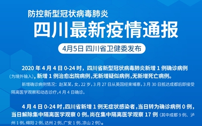 防控新型冠狀病毒肺炎 四川最新疫情通報(截至4.4)